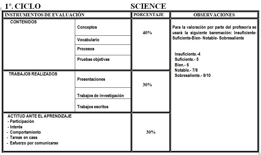 Dominios 1º ciclo science