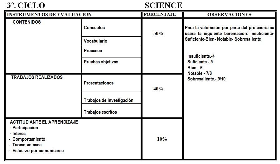 3º ciclo dominios science