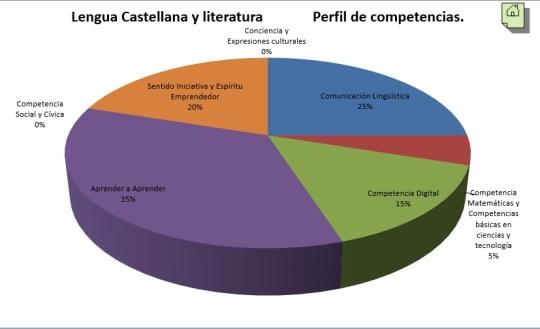 grafico competencias